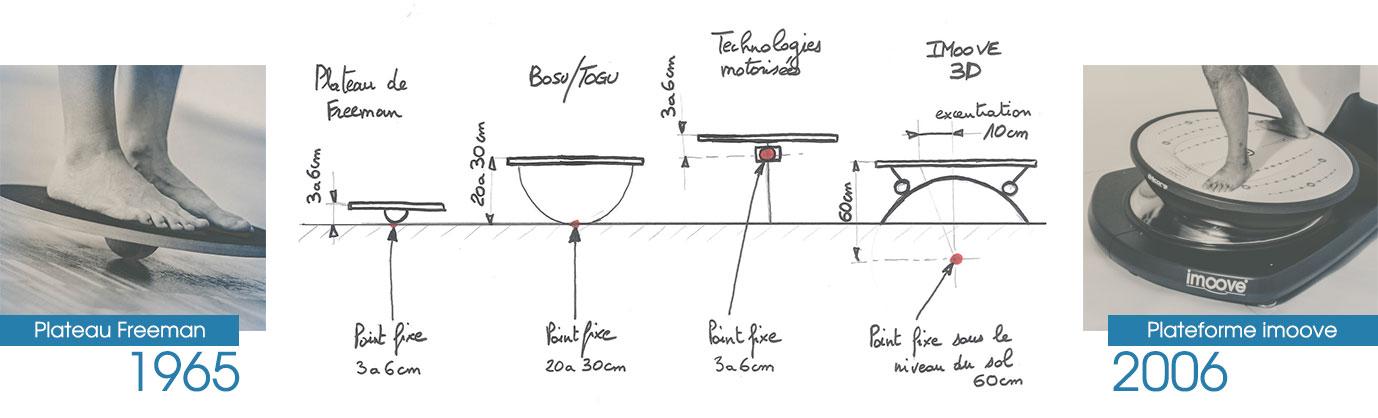 imoove-Evolution des plateformes motorisees